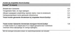 """""""Uit het rapport """"Inzet op Herstel - Heroverwegingsoperatie 2010-2014 (p 47)van de gemeente Amsterdam-"""""""