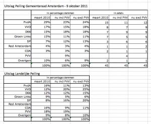 De volledige uitslag: Peiling gemeenteraad 9-10-11